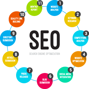 Tampa SEO Firm